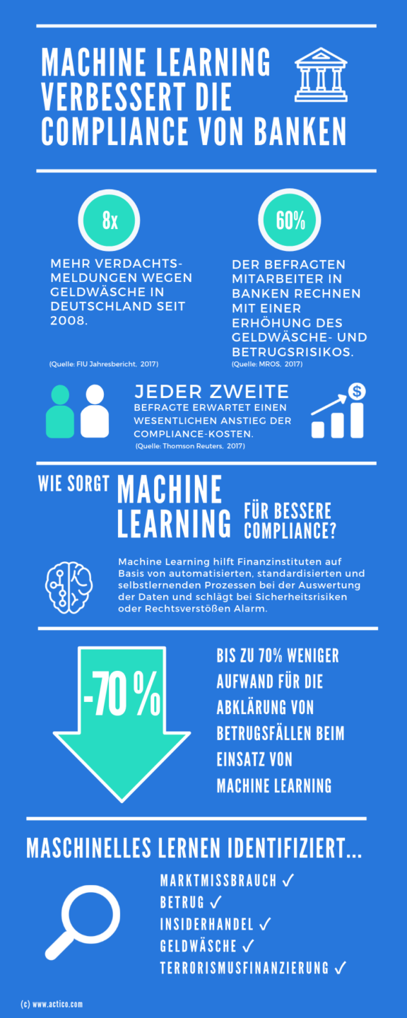 Compliance und Machine Learning