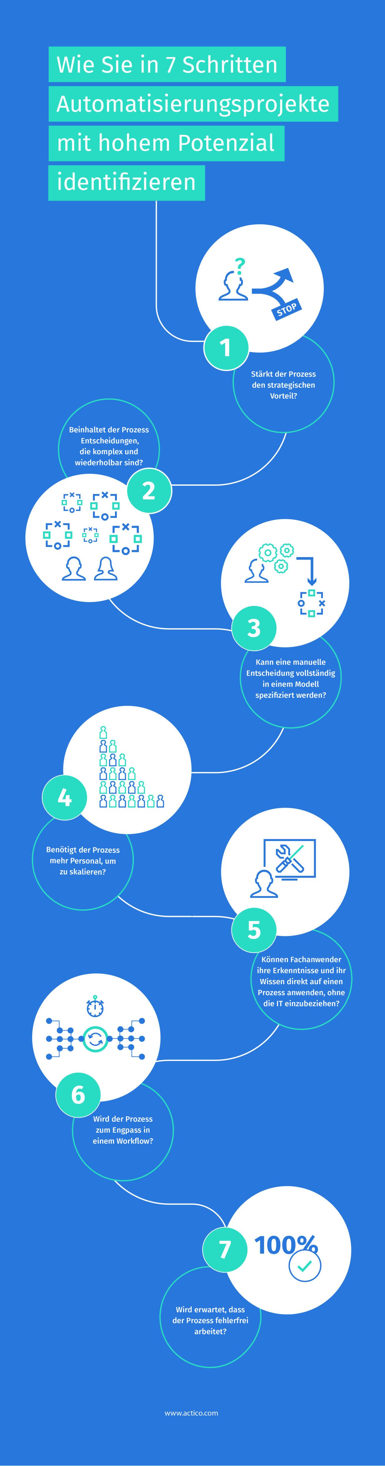 Automatisierungsprojekte in sieben Schritten identifizieren